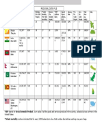 data chart for south asia