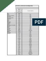 Designaciones y Estructura de Refrigerantes
