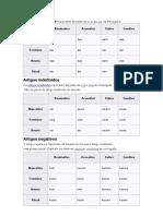 Artigos definidos Alemão