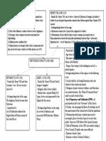 The Tudor Dynasty Mind Map Completata