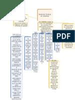Mapa Conceptual Pasos Para Formar Sindicatos