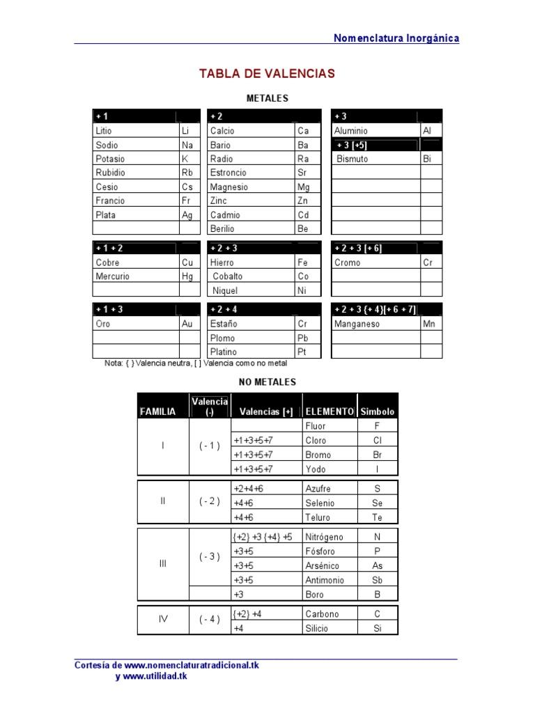 tabla de valencias imprimirpdf - Tabla Periodica Con Valencias En Pdf