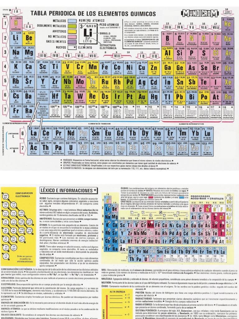 Tabla periodica mundicrom quimica urtaz Choice Image