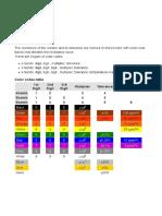 Codul Culorilor Pentru Rezistente Electrice