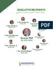 Top 10 Legislative Recipients of Union Political Money