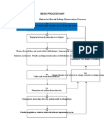 Bbso Process Map