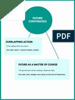 Future Continuous Infographic