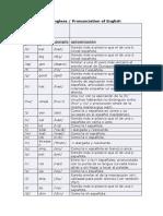 Pronunciación inglesa..doc