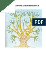 Árbol de las lenguas indoeuropeas