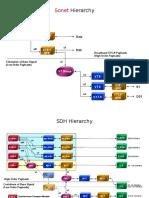 Sonet SDH Hierarchy