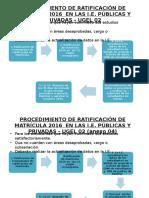 Flujograma de Ratificacion de Matricula