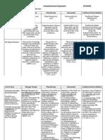 interprofessional assignment part a chart