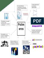 Mapa Mental Polimero1111