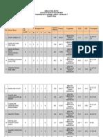 Analisis Pencapaian Kelas D4 TAHUN