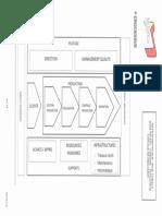 2) Cartographie Des Processus