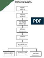 Carta Organisasi Kelas 2ADIL