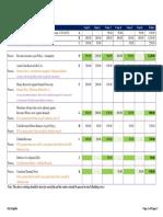 Revnue Accounting - Sop - Revised
