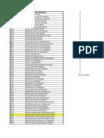 Transações Planejador de Manutenção SAP PM