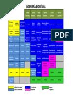 Ingeniería Biomédica. Mapa Curricular 2013 UACh