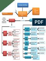 Mapa Conceptual Del La Propiedad Industrial - Lina Villa