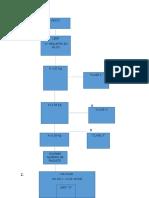 Diagrama de Flujo Final