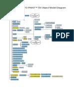 Corel PHOTO-PAINT Object Model Diagram