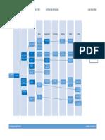 Diagrama de FlujoSTDG