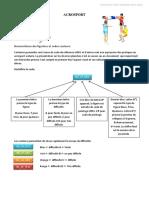 Classification Figures Acrosport