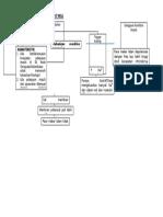 Mekanisme Pembentukan Aritmia(1)