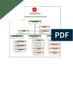 Struktur Organisasi VII
