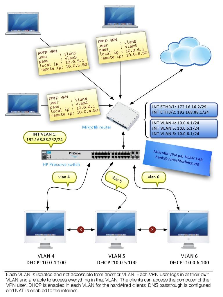 Mikrotik Per Vlan VPN Web