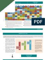 A Tabela Periódica dos Investimentos - Brasil 2010