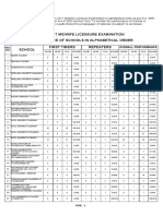 Performance of Schools Midwife Board Exam