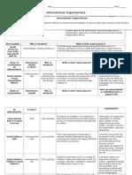 international organization notes complete