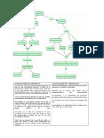 ingenieria ( Organizadores Fueron Desarrolados Con Cmap Tools)