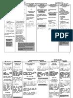 Transportation Law Chart