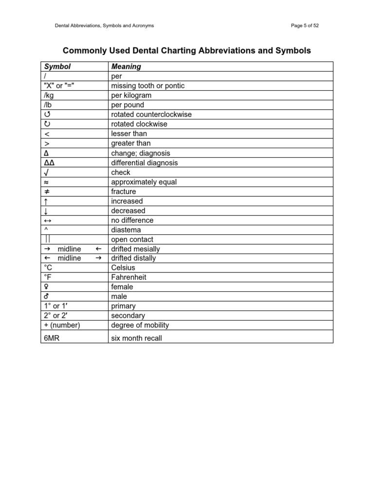 Dental charting abbreviations uk medical abbreviations symbols dental practice abbreviations dentures dentistry buycottarizona