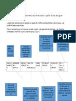 Línea de Tiempo Del Pensamiento Administrativo a Partir de Las Antiguas Civilizaciones (1)