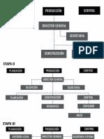 Organigrama de Empresas Constructoras