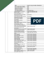 Tabel Kebutuhan Data Ska Revisi