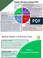 teacher evaluation process slides-updated july 2016 for principals