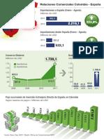 Comercio España-Colombia 2011-2012