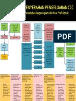PROSEDUR PENYERAHAN PENGELUARAN CCC.pdf
