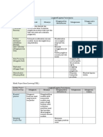 Model -Model Pembelajaran