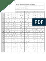 cálculo mental Operaciones correspondientes a la descomposición factorial de números compuestos menores de 100