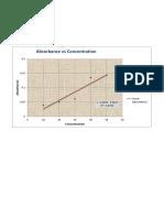 Graph-absorbance vs Conc