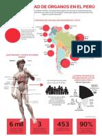 Infografía - Donación de Órganos