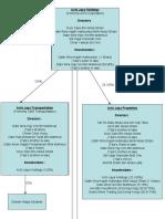 Achi Jaya Group of Companies - Chart