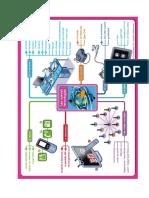 carte mentale nuevas tecnologias.docx