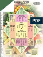 KI Ideal Food Pattern Eng